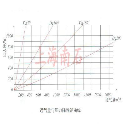 通气量与压力降性能曲线图